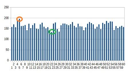 Números que mais saem na mega sena gráfico